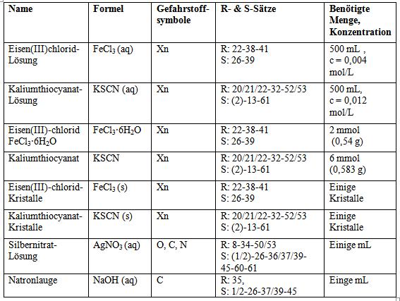 Austomatik Thema Anzeigen Chemisches Gleichgewicht Und Prinzip